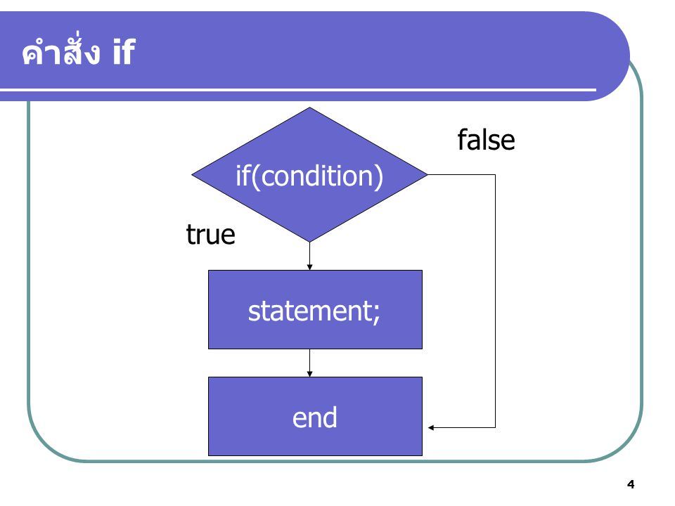 คำสั่ง if if(condition) false true statement; end