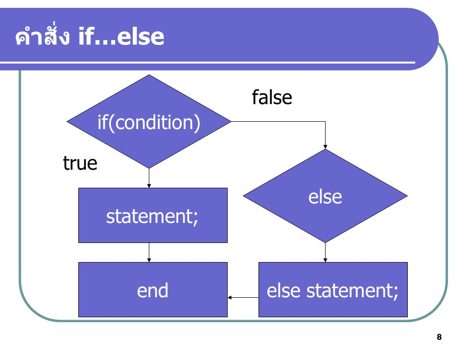คำสั่ง if…else if(condition) false true else statement; end