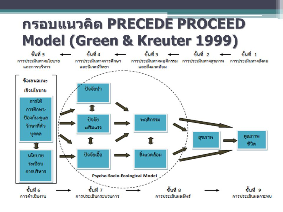 กรอบแนวคิด PRECEDE PROCEED Model (Green & Kreuter 1999)