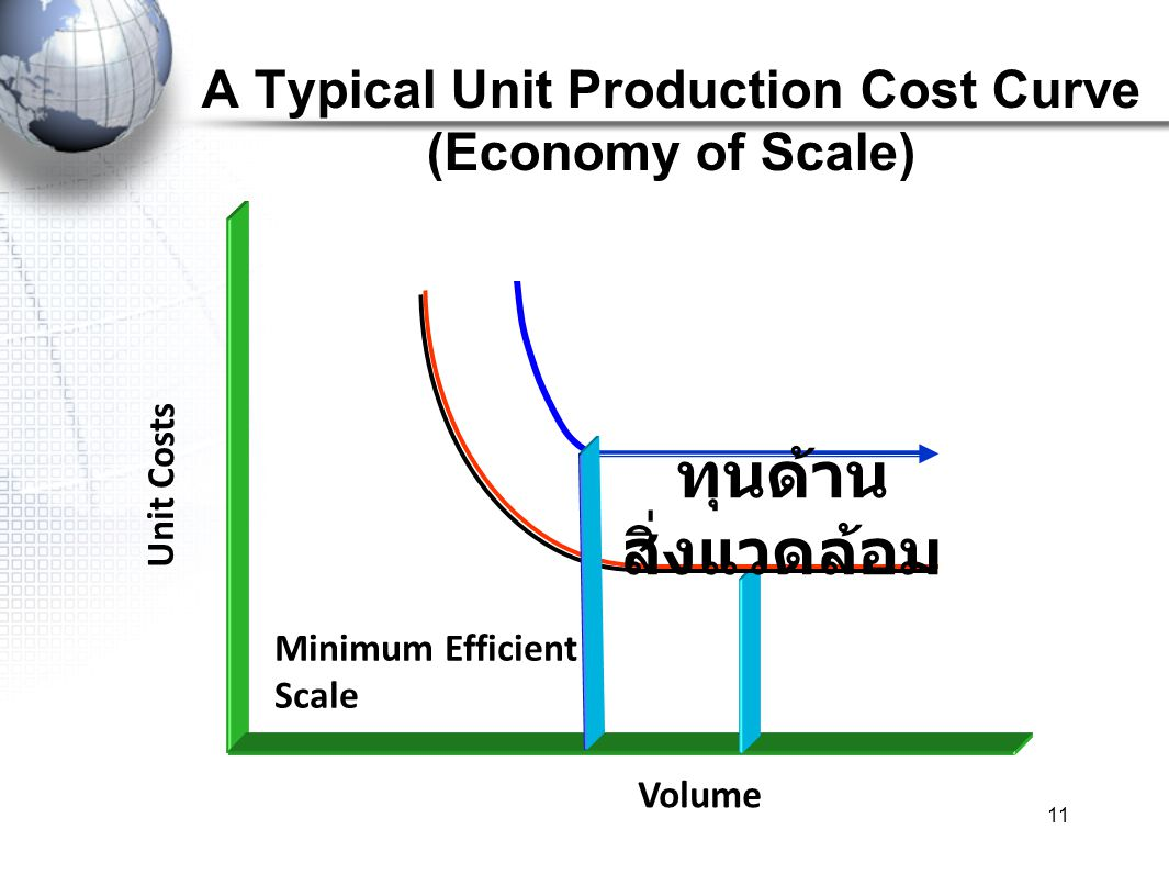 A Typical Unit Production Cost Curve (Economy of Scale)