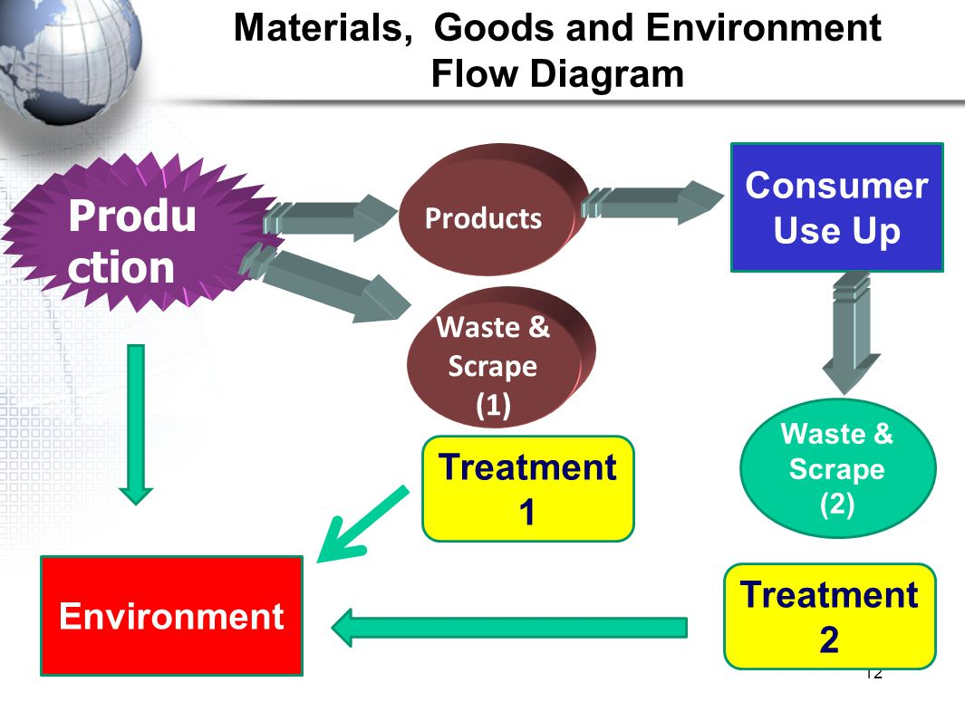 Materials, Goods and Environment Flow Diagram