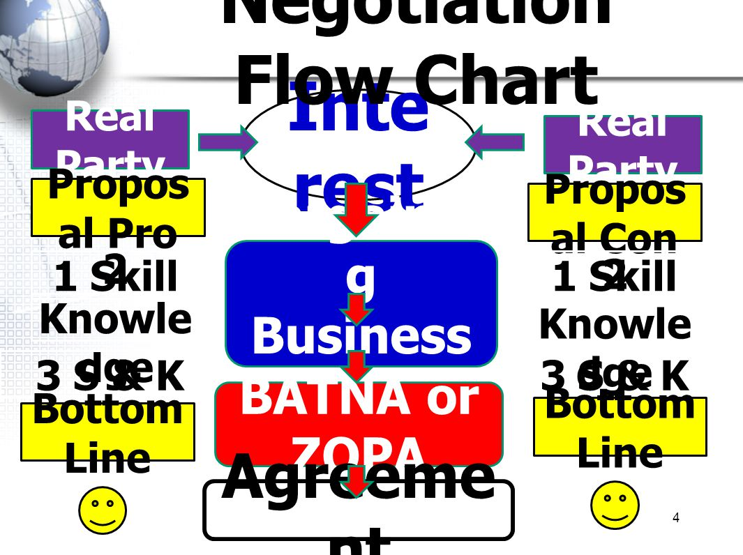 Negotiation Flow Chart
