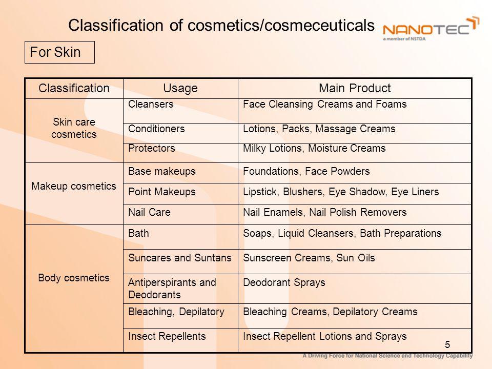 Skin Care Cosmeceuticals - ppt ดาวน์โหลด