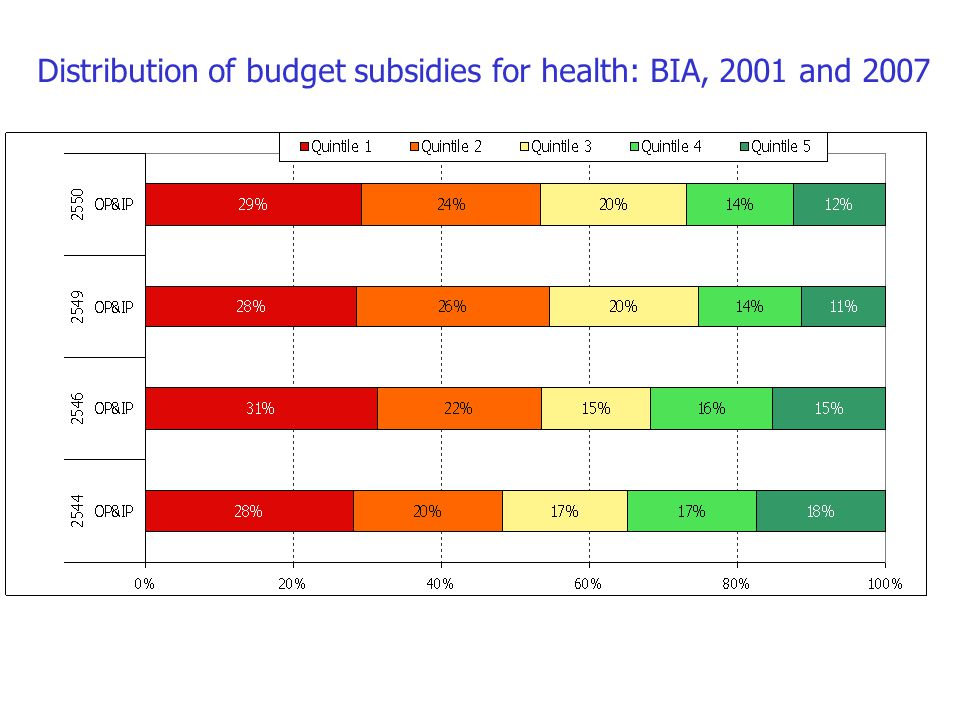 Distribution of budget subsidies for health: BIA, 2001 and 2007