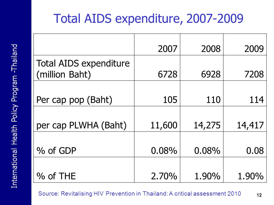 Total AIDS expenditure, 2007-2009