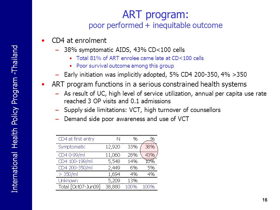 ART program: poor performed + inequitable outcome