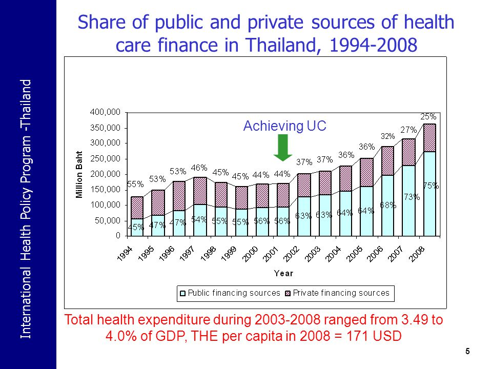Share of public and private sources of health care finance in Thailand, 1994-2008