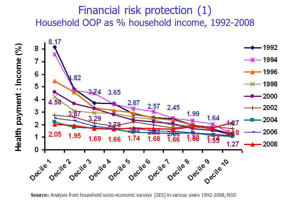Financial risk protection (1) Household OOP as % household income, 1992-2008