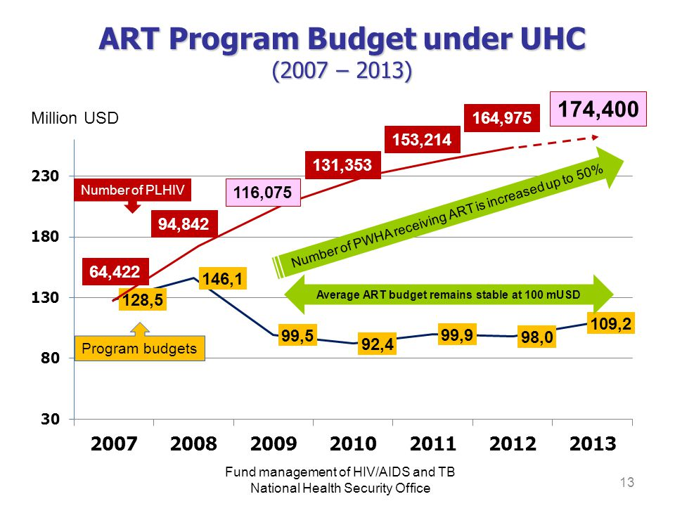 ART Program Budget under UHC (2007 – 2013)
