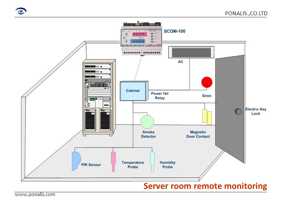 Server room remote monitoring