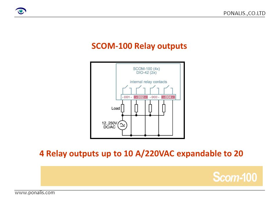 4 Relay outputs up to 10 A/220VAC expandable to 20