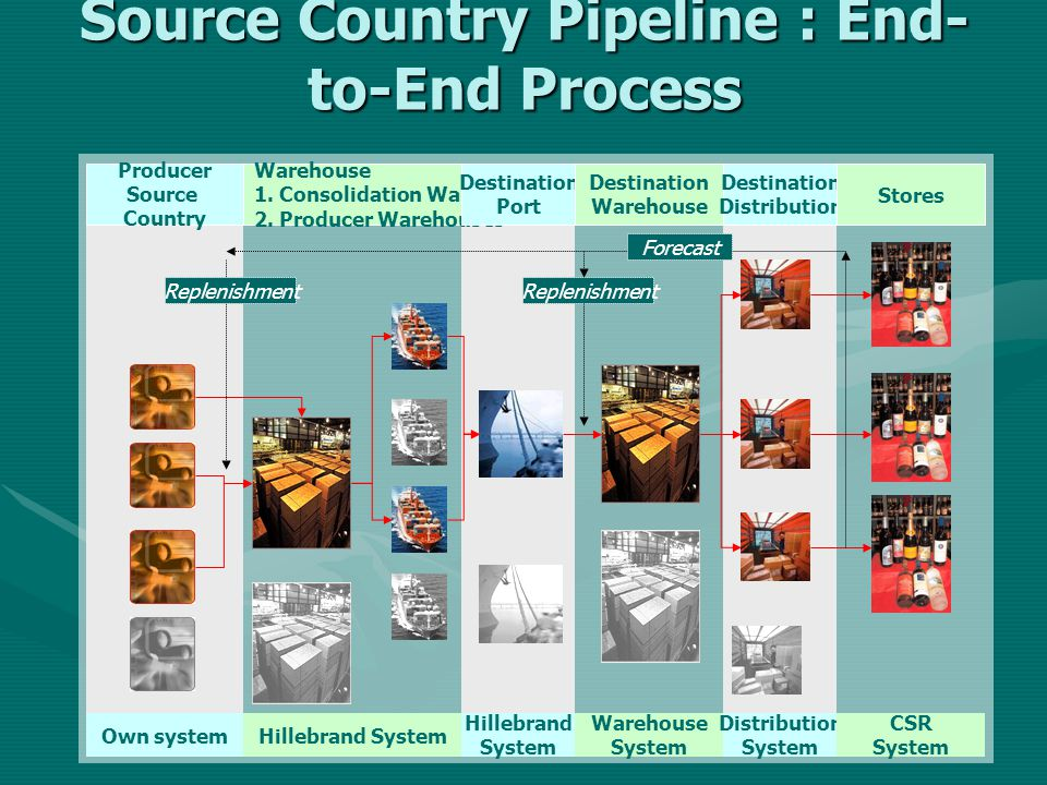 Source Country Pipeline : End-to-End Process