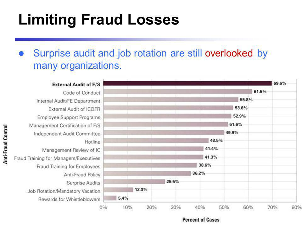 Limiting Fraud Losses Surprise audit and job rotation are still overlooked by many organizations.