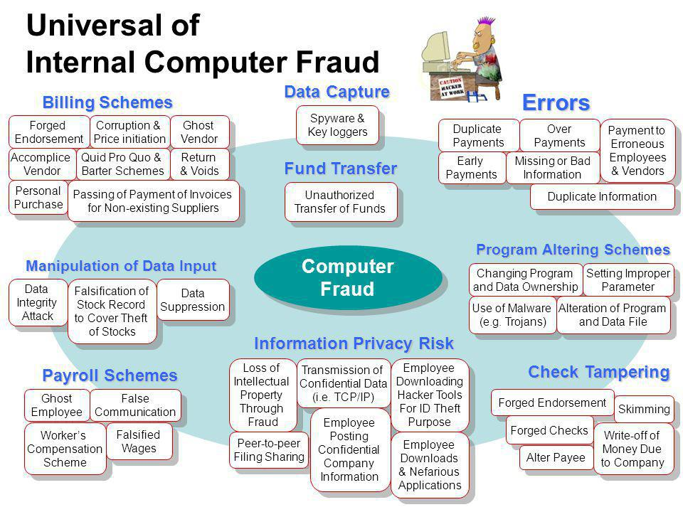 Universal of Internal Computer Fraud