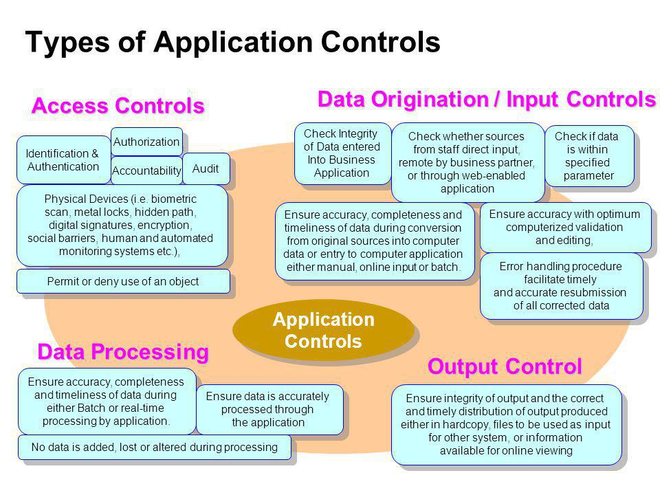 Types of Application Controls