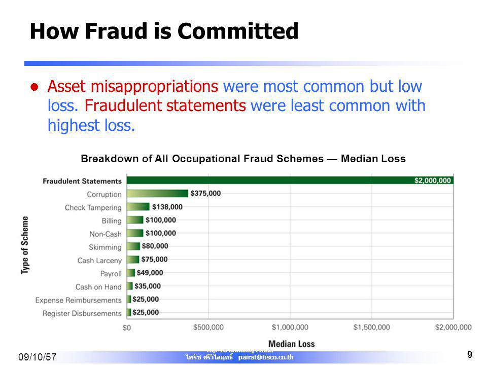 Breakdown of All Occupational Fraud Schemes — Median Loss