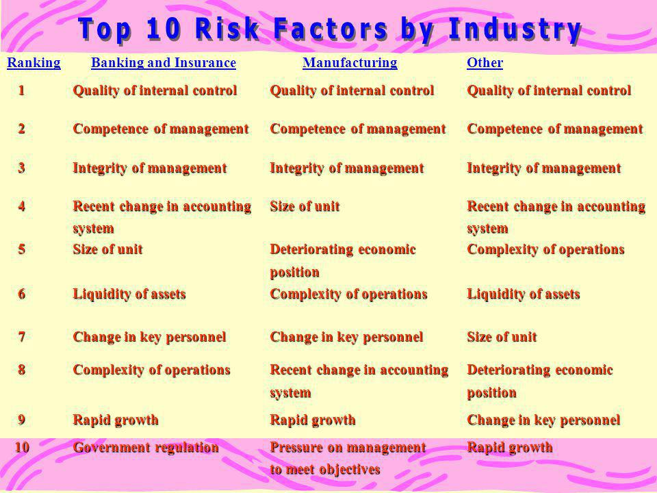 Top 10 Risk Factors by Industry