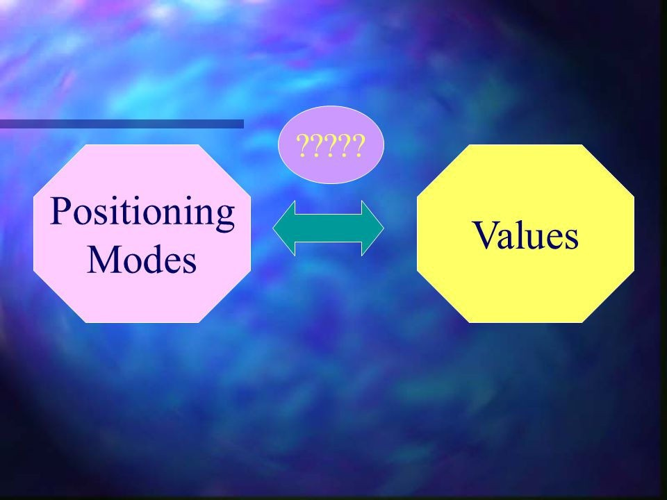 Positioning Modes Values