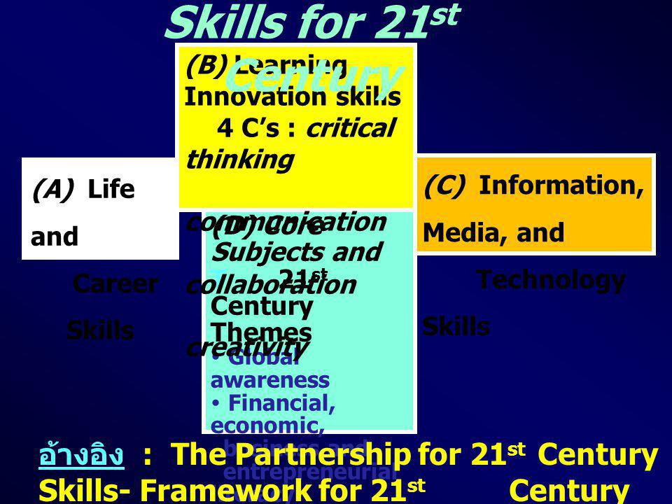 Skills for 21st Century (C) Information, Media, and. Technology Skills. (A) Life and. Career Skills.