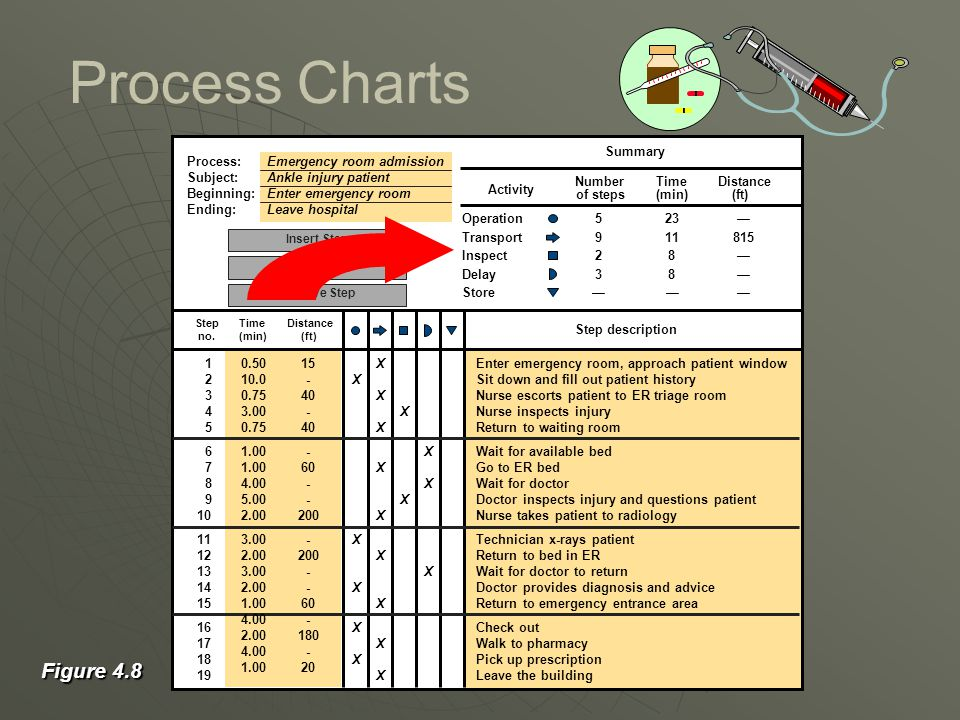 Process Charts Figure 4.8 Process: Emergency room admission