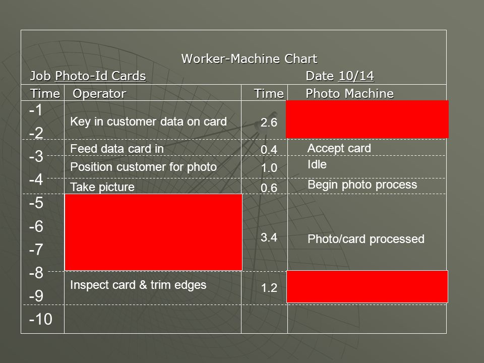 Idle Idle -1 -2 -3 -4 -5 -6 -7 -8 -9 -10 Worker-Machine Chart