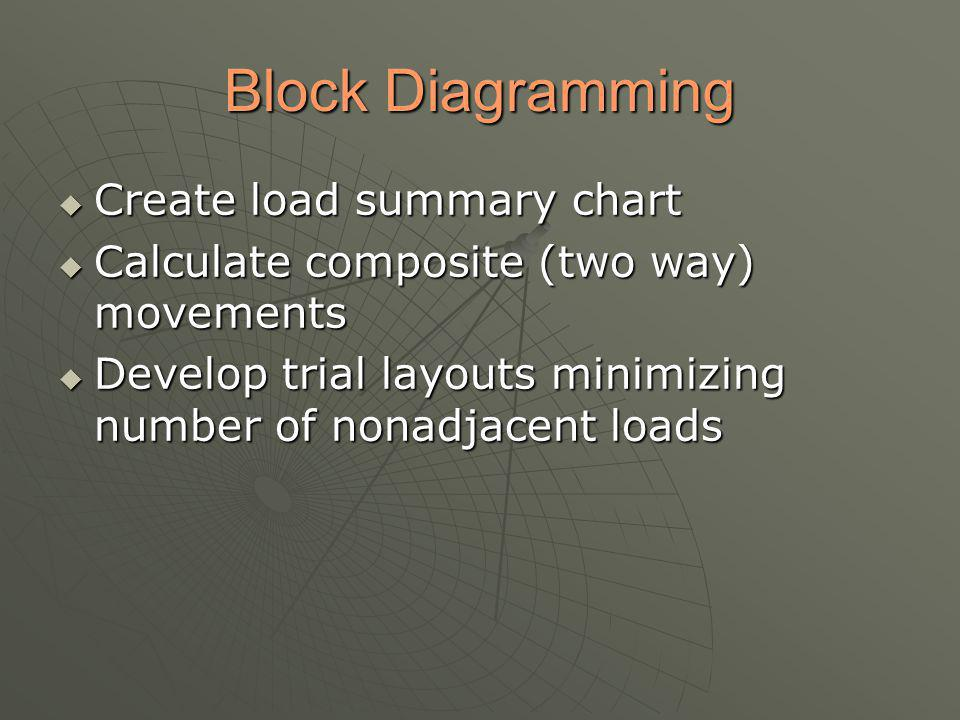 Block Diagramming Create load summary chart