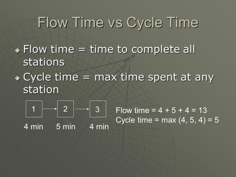 Flow Time vs Cycle Time Flow time = time to complete all stations