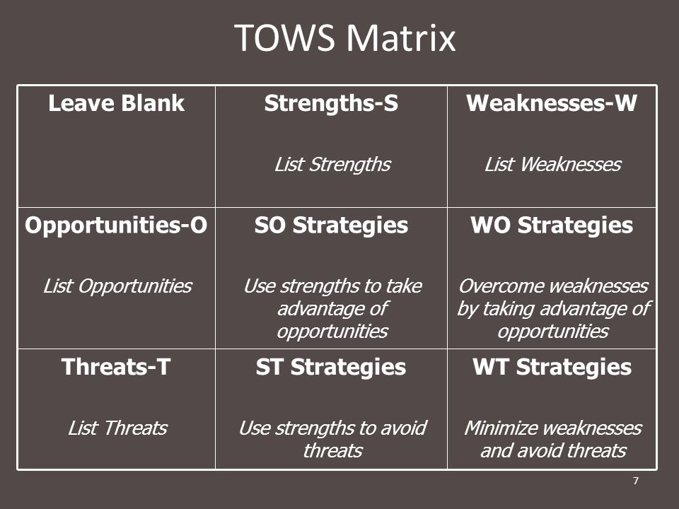 TOWS Matrix WT Strategies ST Strategies Threats-T WO Strategies