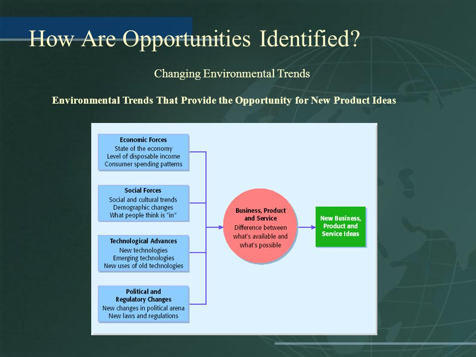 How Are Opportunities Identified