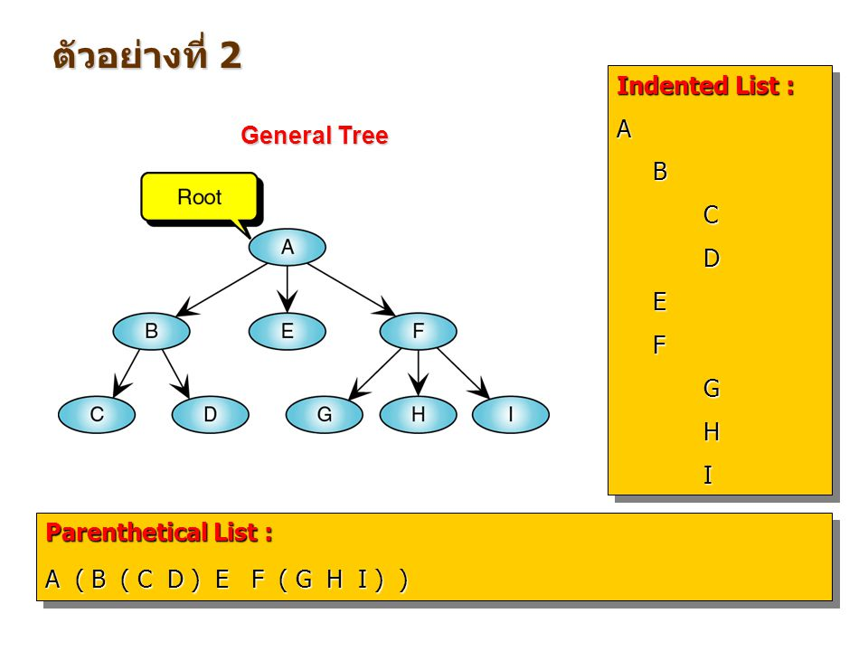 ตัวอย่างที่ 2 Indented List : A B General Tree C D E F G H I