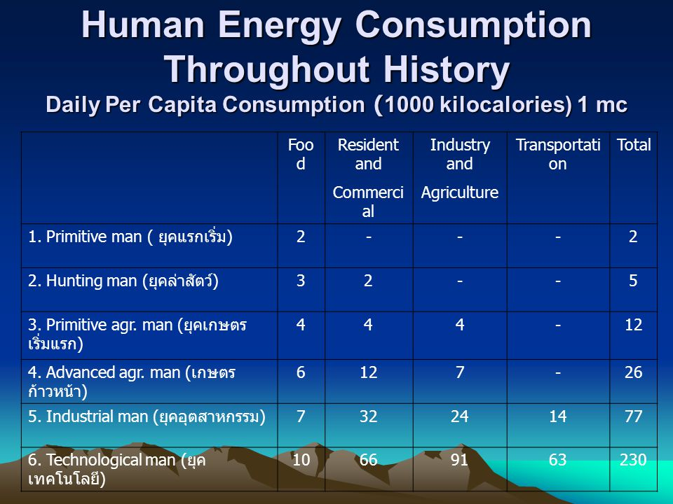 Human Energy Consumption Throughout History Daily Per Capita Consumption (1000 kilocalories) 1 mc
