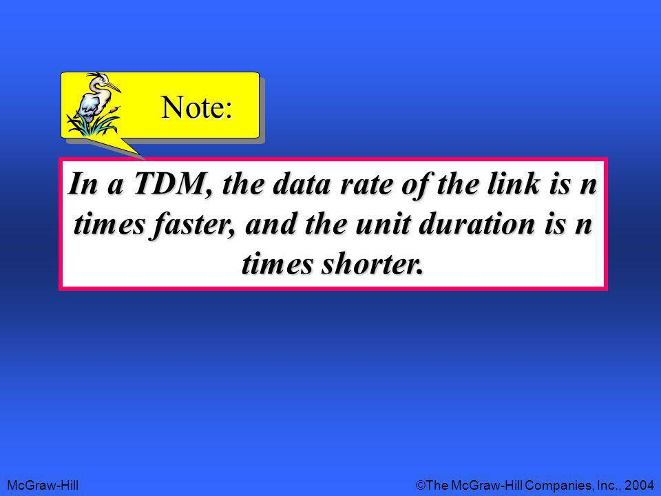 Note: In a TDM, the data rate of the link is n times faster, and the unit duration is n times shorter.