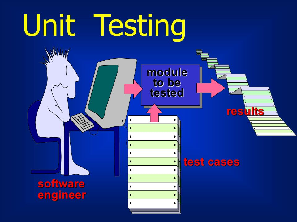 Unit Testing module to be tested results test cases software engineer
