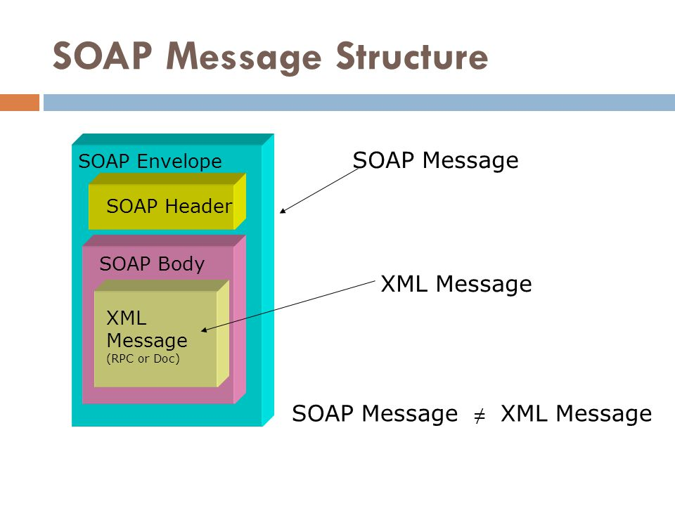 SOAP Message Structure