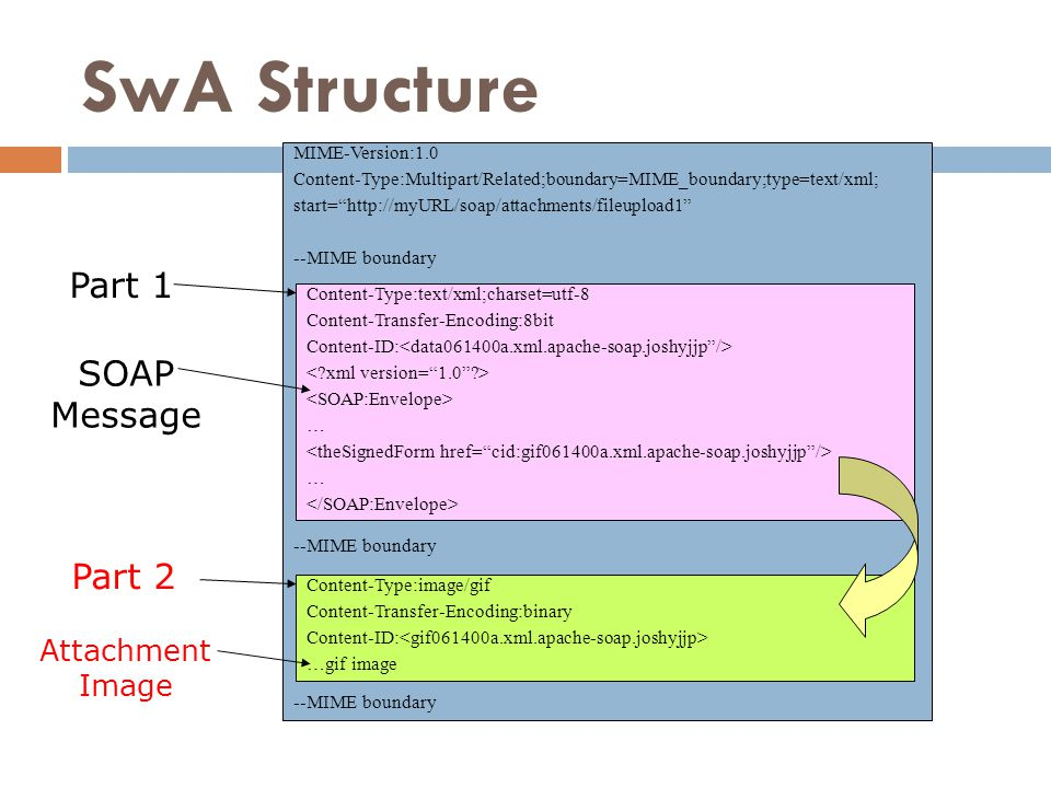 SwA Structure Part 1 SOAP Message Part 2 Attachment Image ****