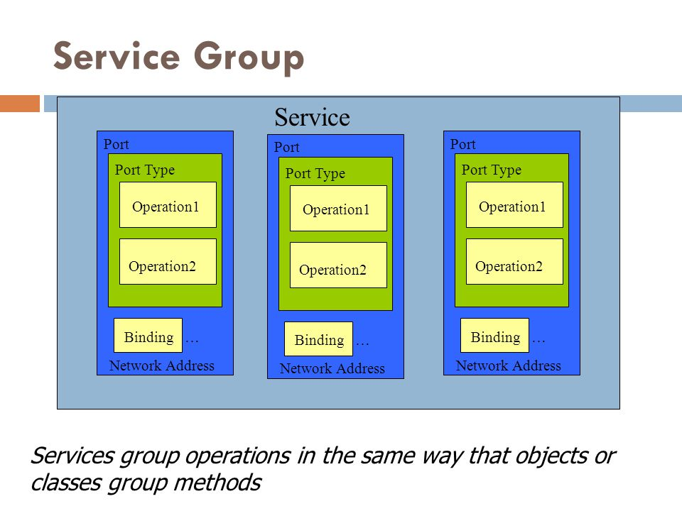 Service Group Service. Port. Port. Port. Port Type. Port Type. Port Type. Operation1. Operation1.