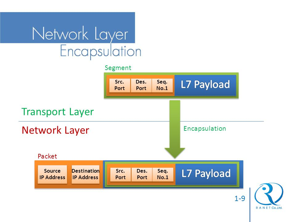 L7 Payload Transport Layer Network Layer 1-9 Segment Encapsulation