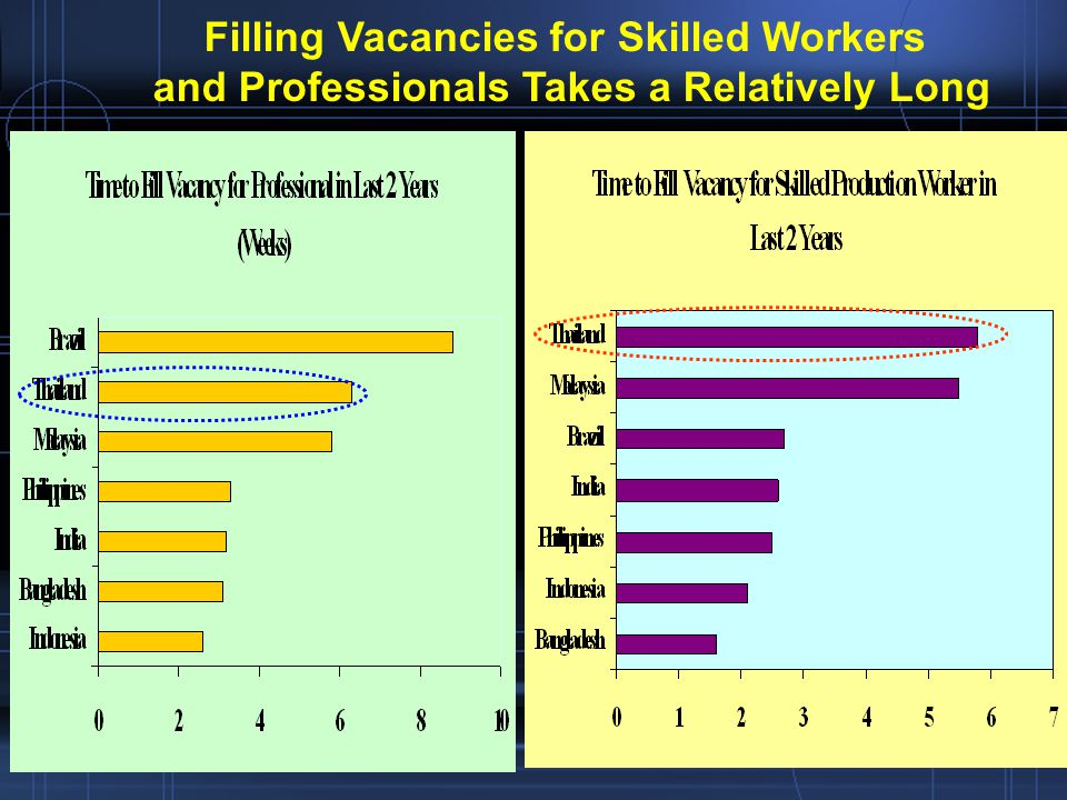 Filling Vacancies for Skilled Workers