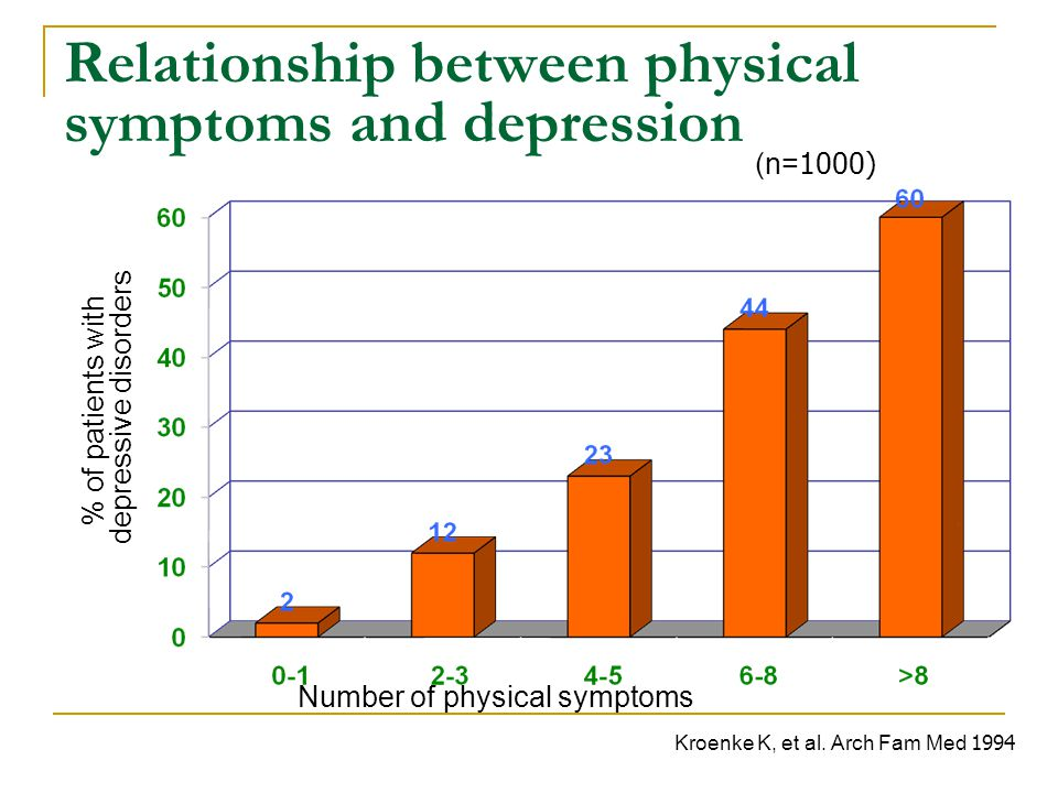 Relationship between physical symptoms and depression