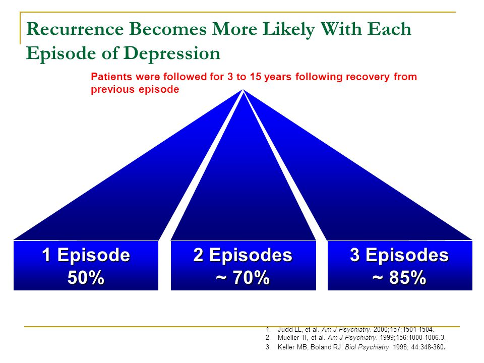 Recurrence Becomes More Likely With Each Episode of Depression