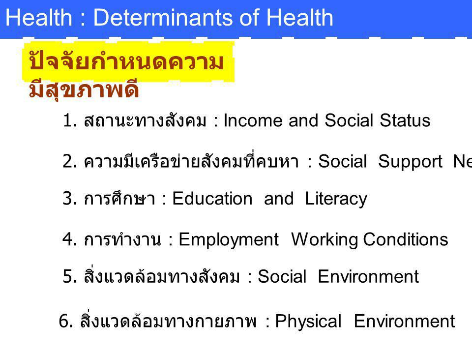 Health : Determinants of Health