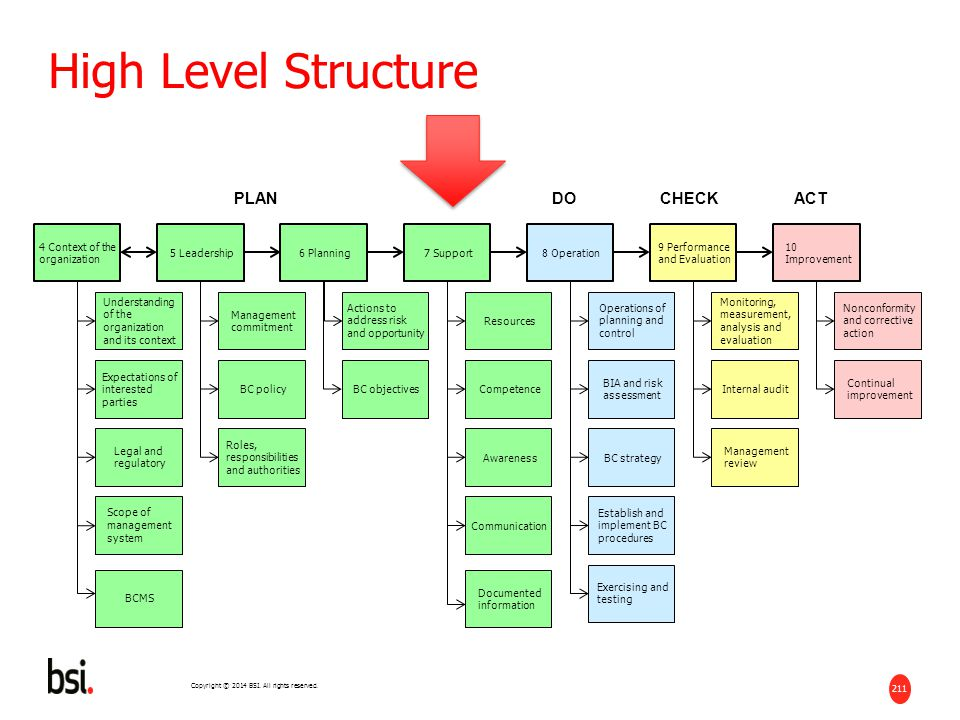 High Level Structure PLAN DO CHECK ACT