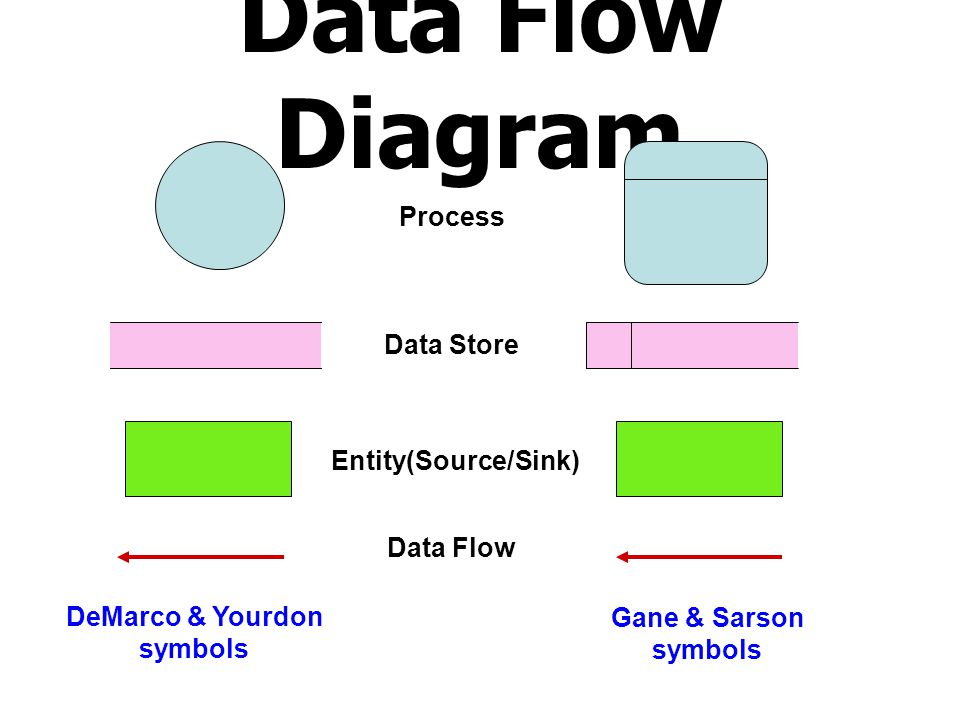 Data Flow Diagram Process Data Store Entity(Source/Sink) Data Flow