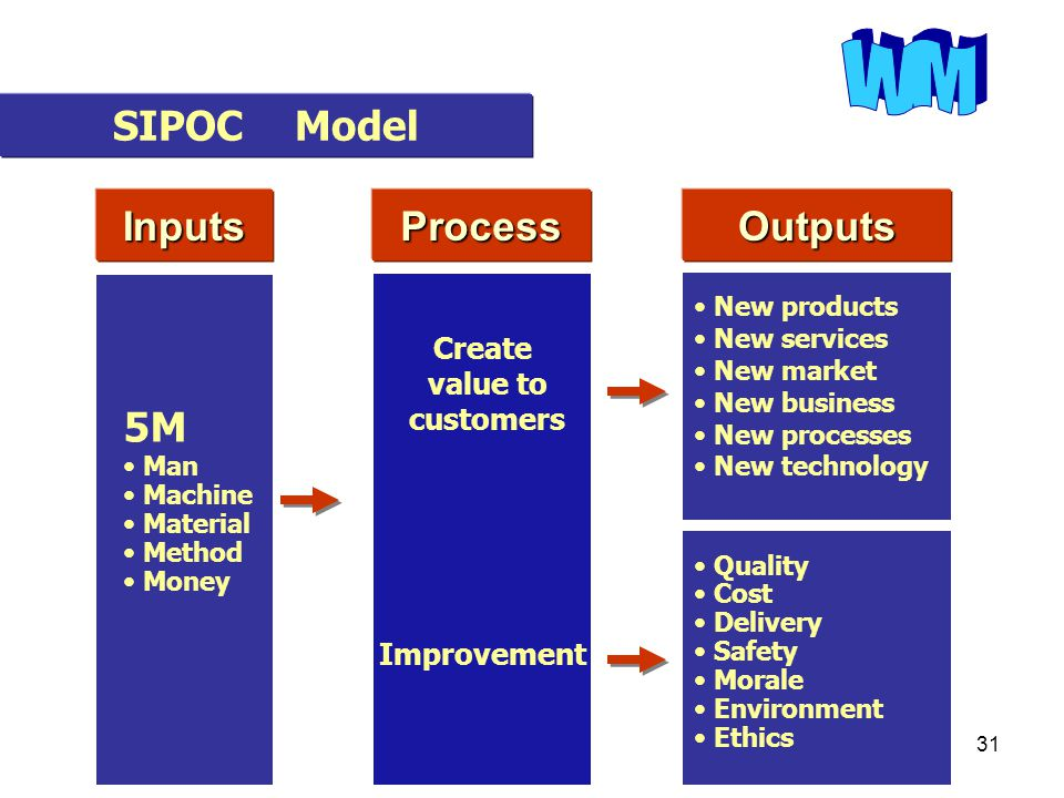 WM SIPOC Model Inputs Process Outputs 5M Create value to customers