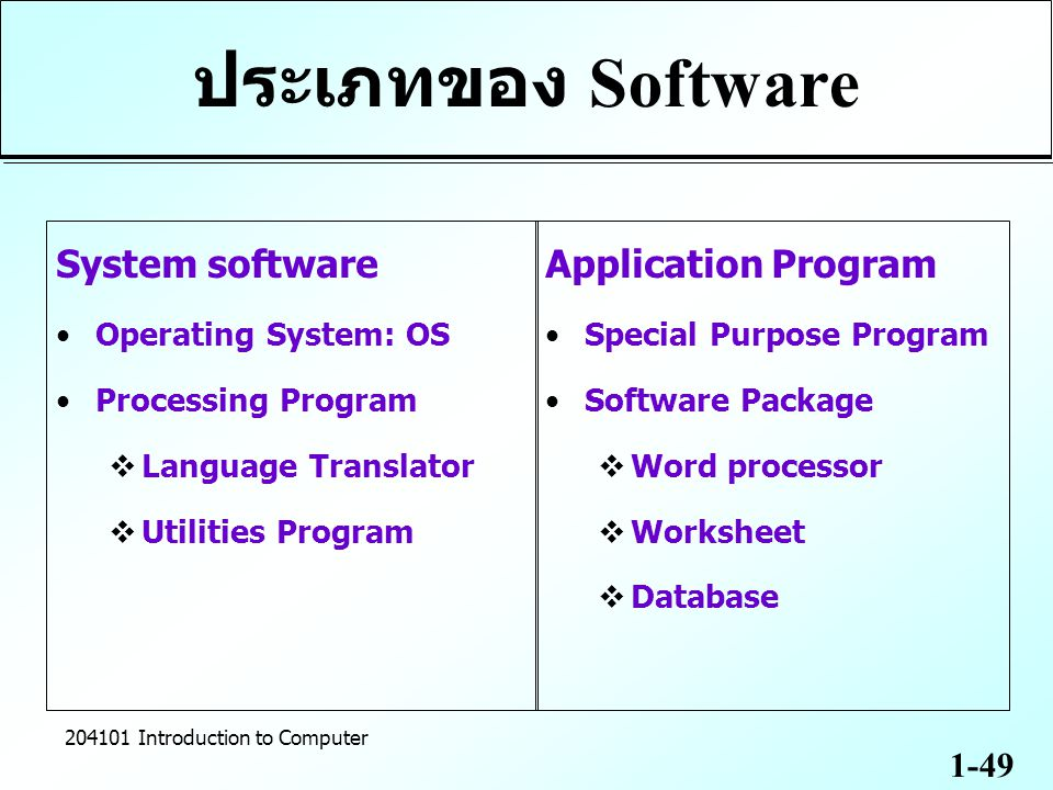 ประเภทของ Software System software Application Program
