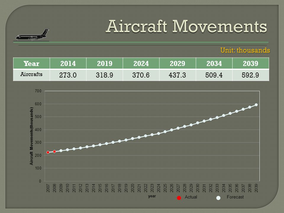 Aircraft Movements Unit: thousands Year 2014 2019 2024 2029 2034 2039