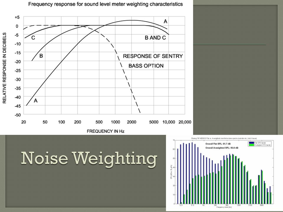 Noise Weighting