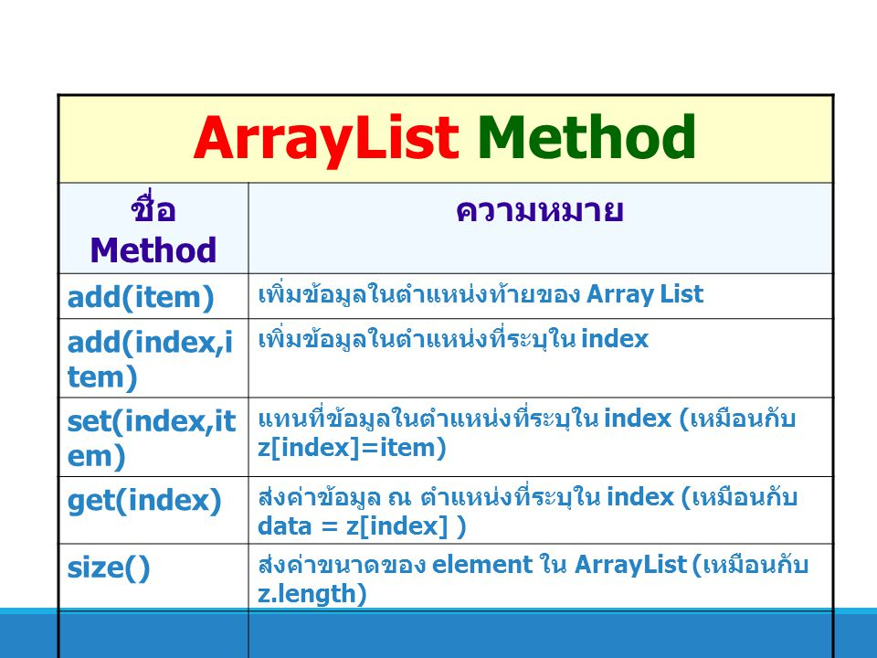 ArrayList Method ชื่อ Method ความหมาย add(item) add(index,item)