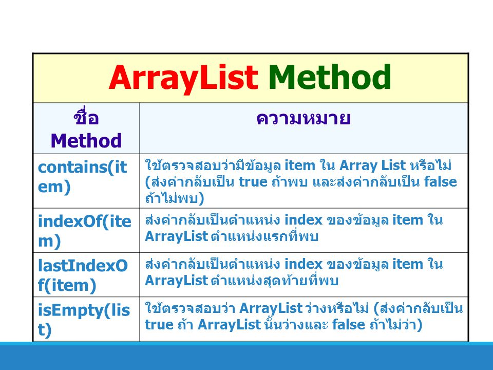 ArrayList Method ชื่อ Method ความหมาย contains(item) indexOf(item)