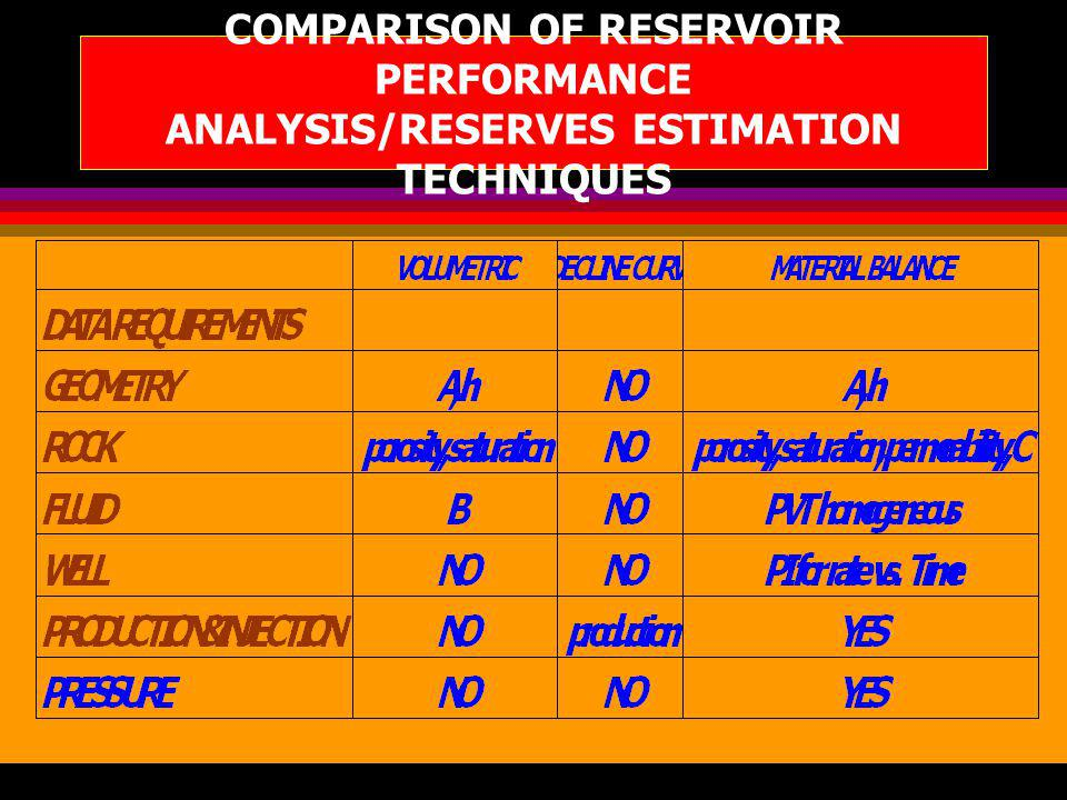 COMPARISON OF RESERVOIR PERFORMANCE ANALYSIS/RESERVES ESTIMATION TECHNIQUES